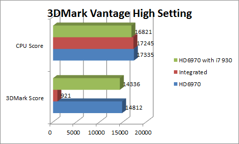 3dmarkvantage-high