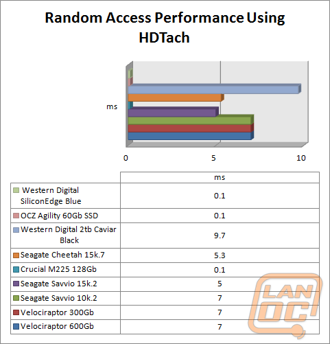 randomaccess