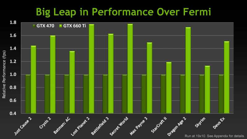 GTX-660-Ti-Performance.jpg
