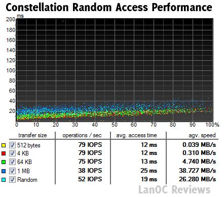 HDTune_Random_Access_SEAGATE_ST9500430SS