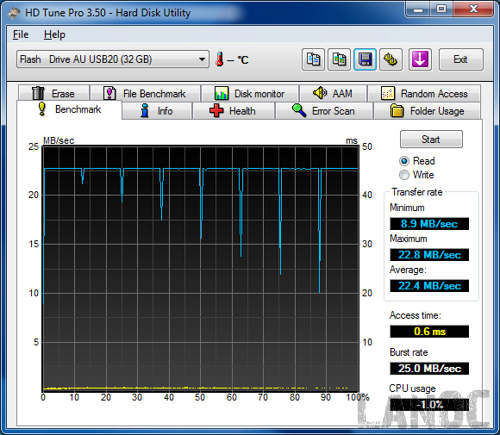 HDTune_Benchmark_Flash___Drive_AU_USB20 [lr]