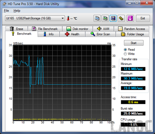 HDTune_Benchmark_Ut165___USB2FlashStorage [lr]